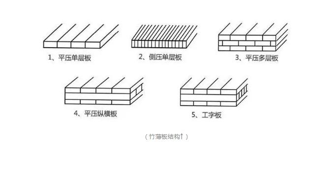 竹飾麵板,竹飾麵,竹皮,竹薄板結構