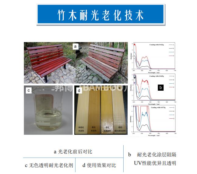 原竹耐紫外线老化处理