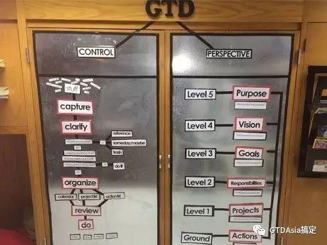 GTD classroom process.jpg