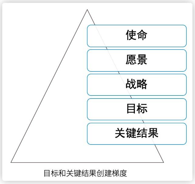 目标和关键结果创建梯度.jpg