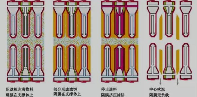 滤板滤布系统
