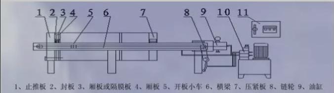 板框压滤机的工作原理