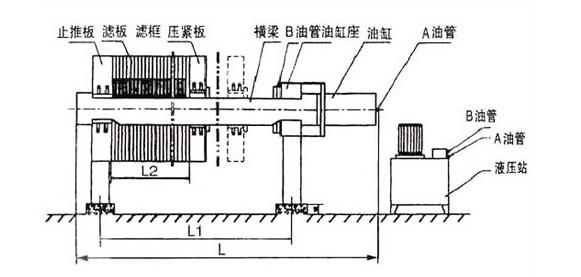 板框式压滤机生产过程结构图