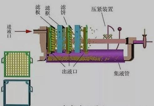 板框压滤机进行污水处理