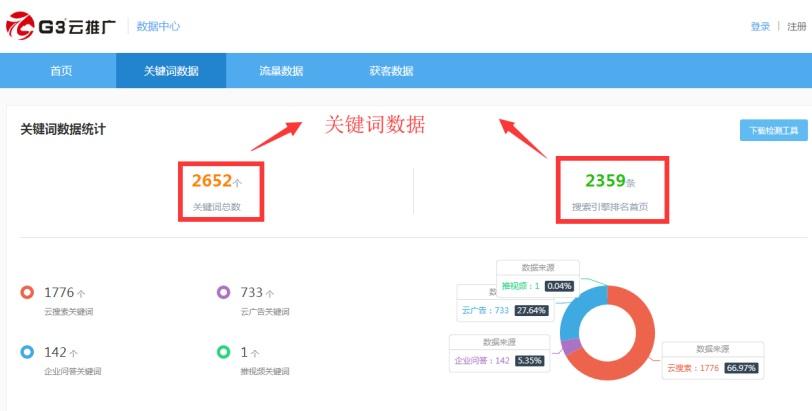 G3云推广发布关键词数量及在百度、搜狗、360等主流搜索引擎排名情况