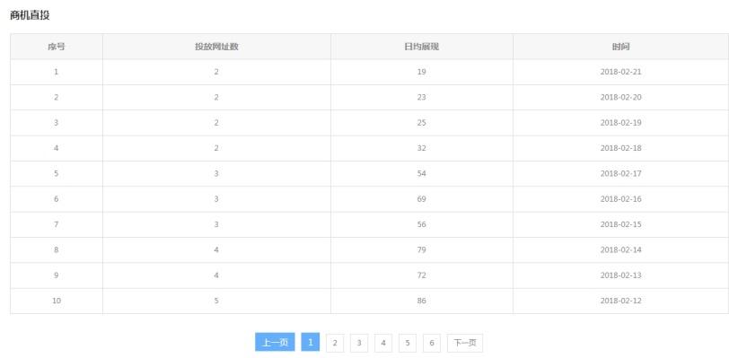 G3云推广商机直投、问答直投、云盟等各应用投放流量数据报表