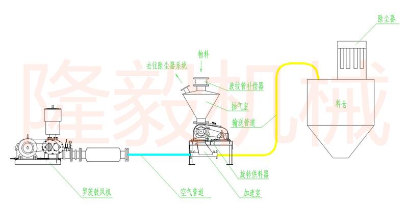 正壓氣力輸送系統.jpg