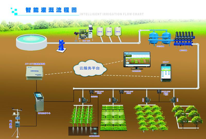 智慧水务系统
