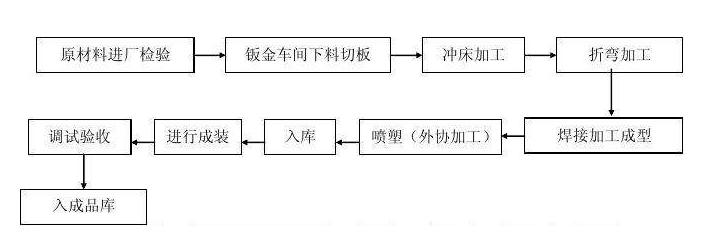 杭州钣金加工工艺流程图