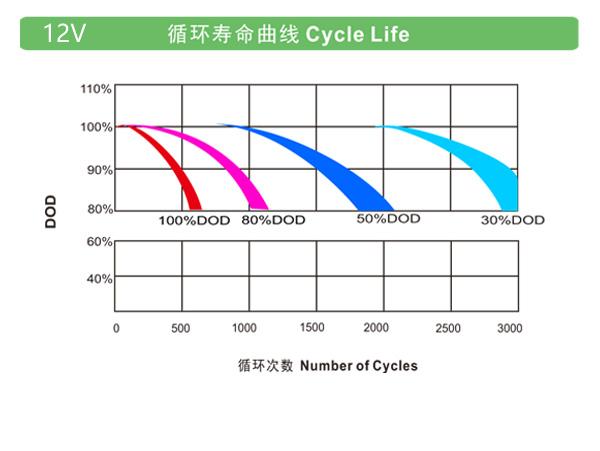 理士OPzV系列电池