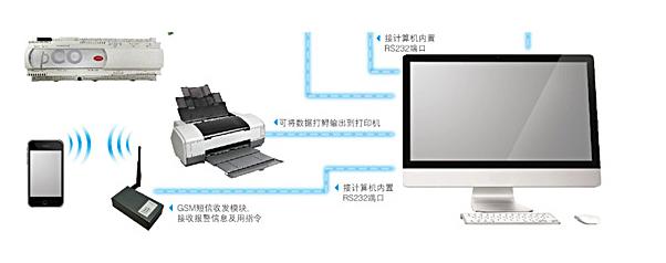 美的恒温恒湿精密机房空调精准便利的智能控制