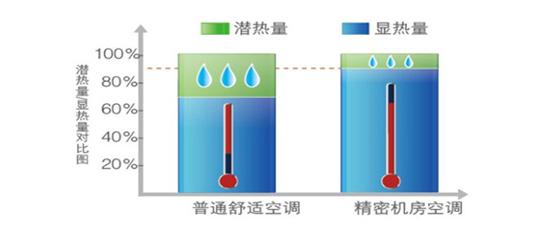 美的恒温恒湿精密机房空调高显热比