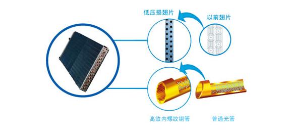 美的节能型基站空调标准型(下出风)优化产品结构,优质核心部件