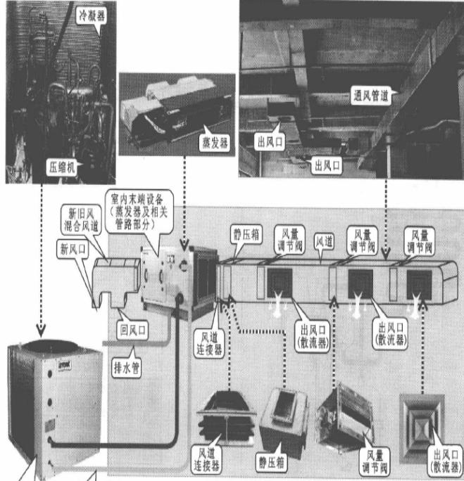 風管式中央空調管路係統的結構