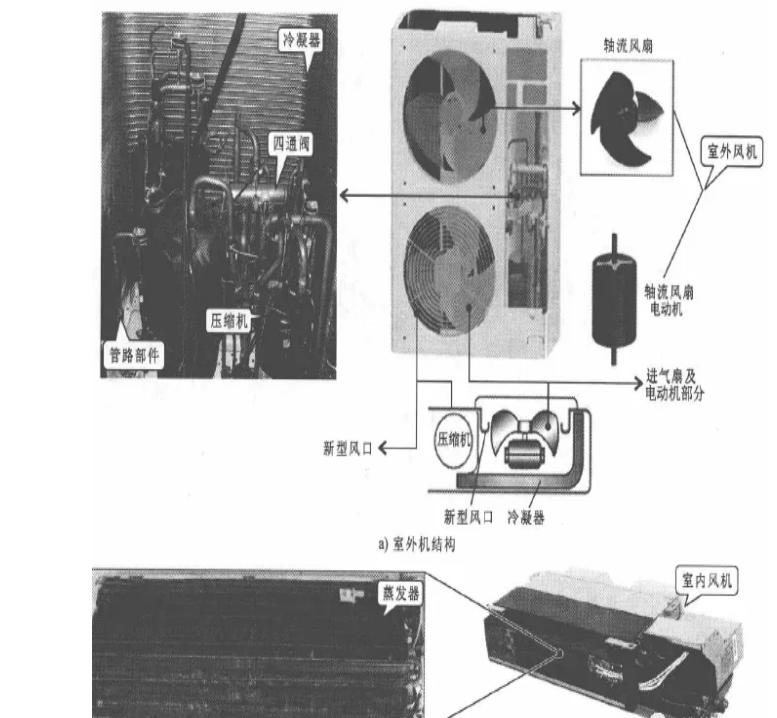 製冷製熱循環係統