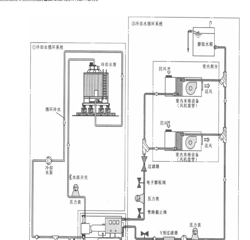 水冷式冷(熱)水中央空調管路係統的結構組成