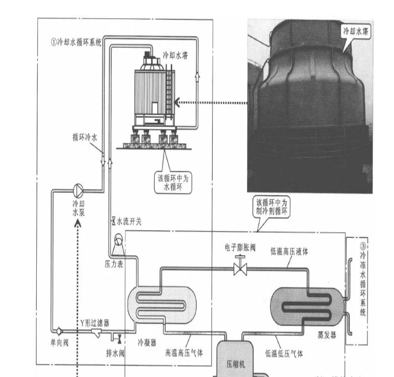 室外冷却水循环系统