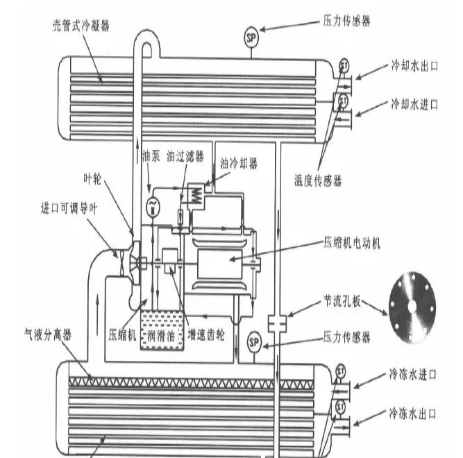 水冷機組的剖視圖