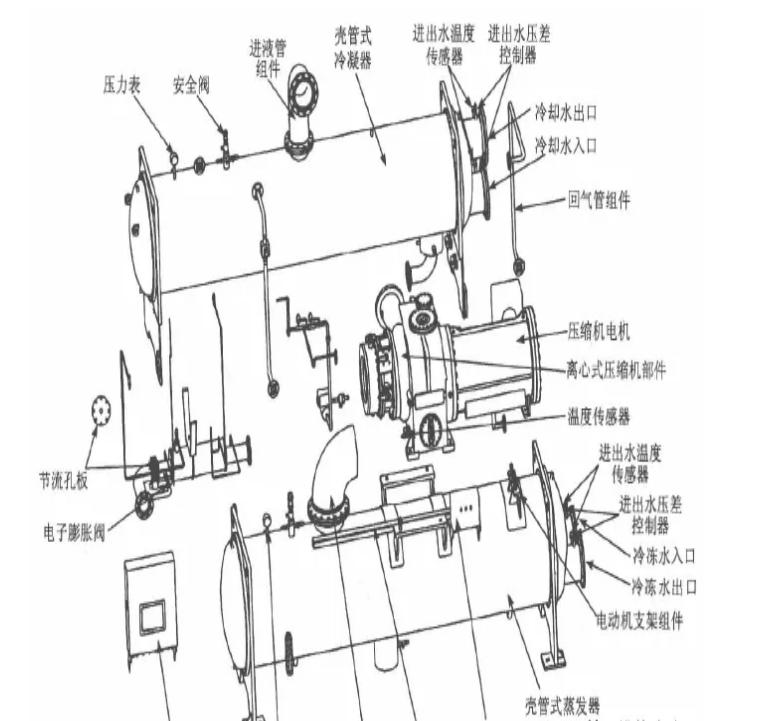 典型水冷機組的內部結構圖