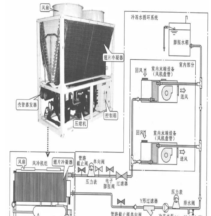 風冷式冷(熱)水中央空調管路係統的結構組成