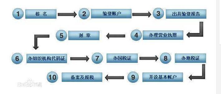 3.有限公司注册流程图.jpg