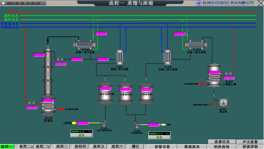 蒸馏与浓缩 控制系统.png