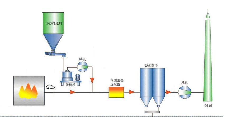 工业烟气脱硫、脱白