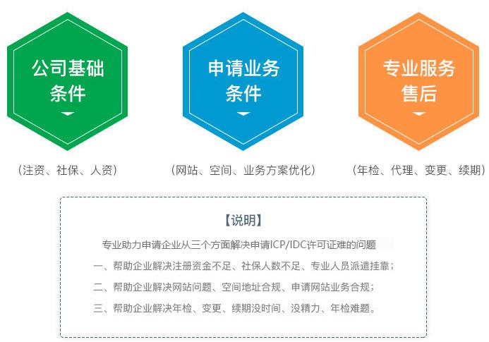 Commercial ICP/IDC