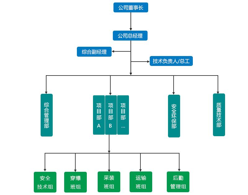 富源矿建工程公司组织机构图.jpg