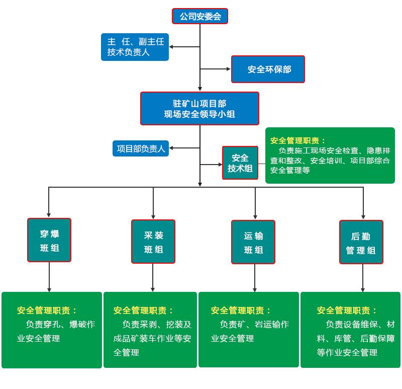 富源公司青阳矿项目部安全管理网络图.jpg