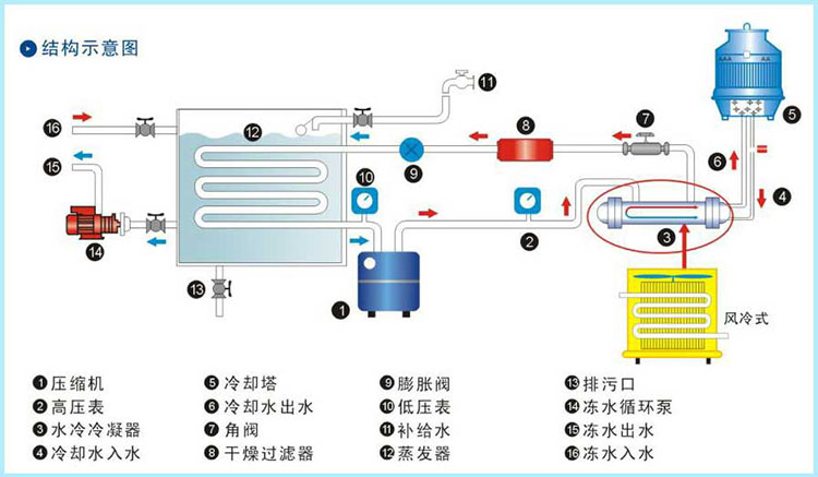 螺杆式冷水机组详情1.jpg