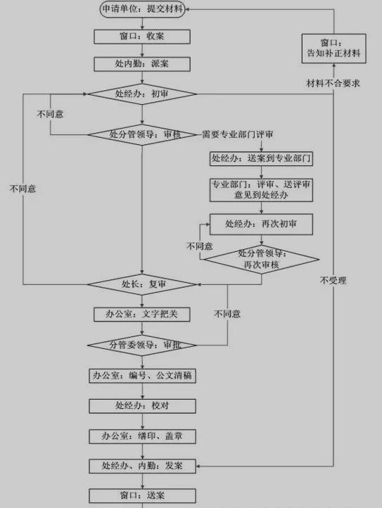 杭州地基基础工程专业承包资质代办需要什么资料及流程?