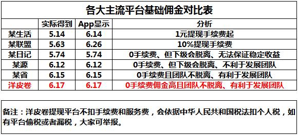 各大主流平台佣金对比表.png