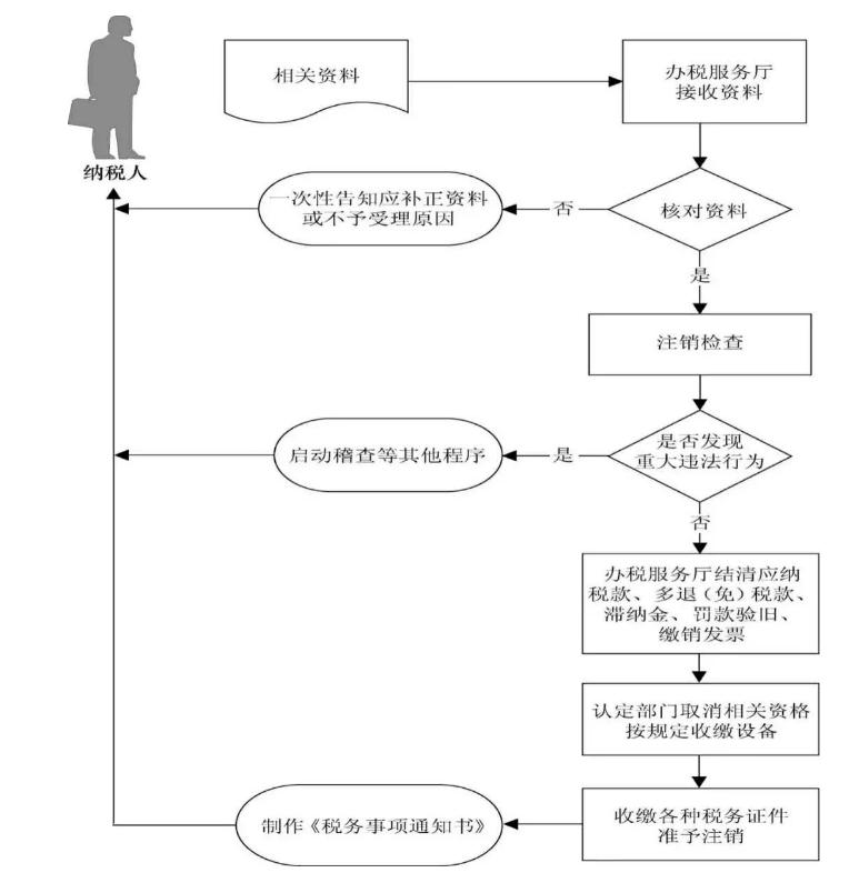 杭州公司注销流程