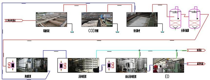 工业废水零排放01.jpg