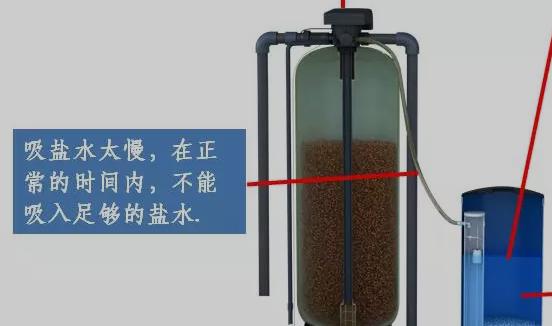 软水器输送硬水