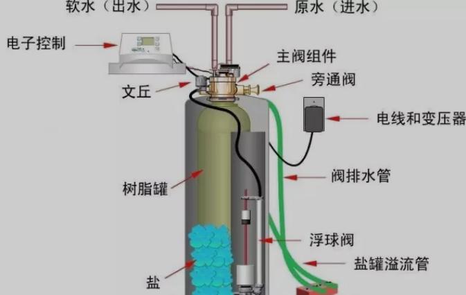 全自动锅炉软化水设备的基本工艺流程