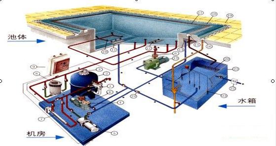 挑选泳池的过滤体系