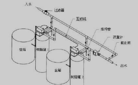 软化水设备工作流程: