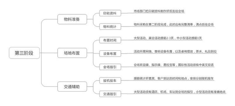 写出一份☆的会议活动策划方案5个过程
