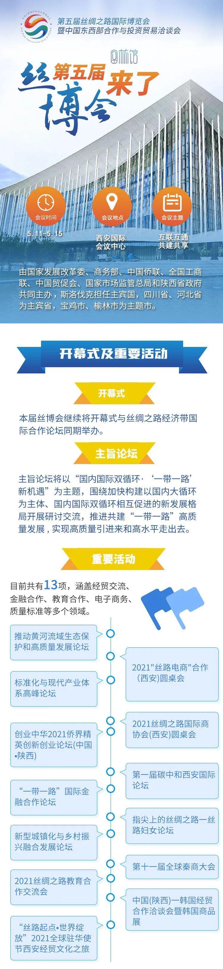 西部网三农:2021第五届丝博会5月11日开幕,陕西将推介1300多个招商项目