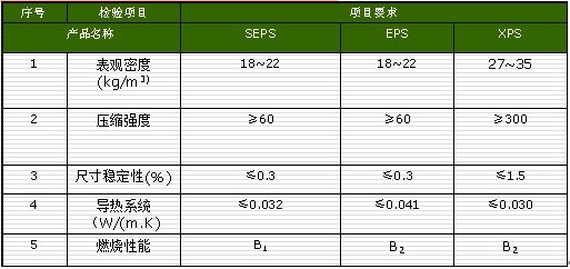 SEPS EPS XPS性能比较.jpg