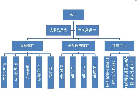 工程中心组织机构图  .png