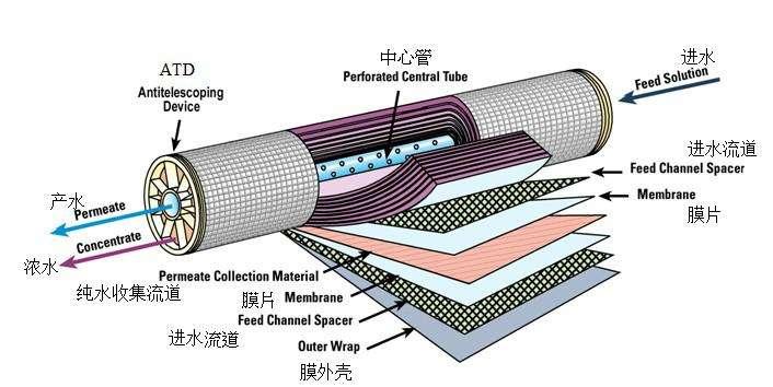 反滲透膜工作原理圖.jpg