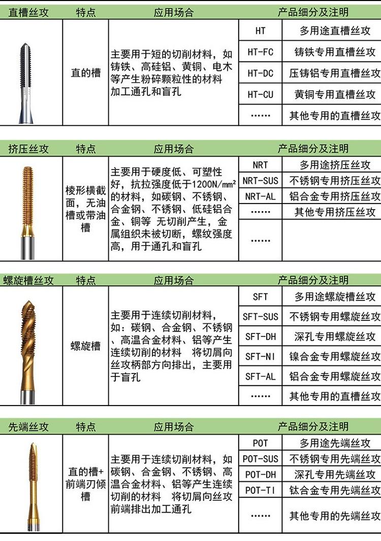 可选规格M2M2.5M3M4M5M6M8M10M12