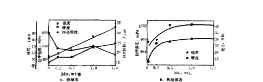 少量鉬(一般小于1.5%)的加入可以顯著提高合金的強度和硬度