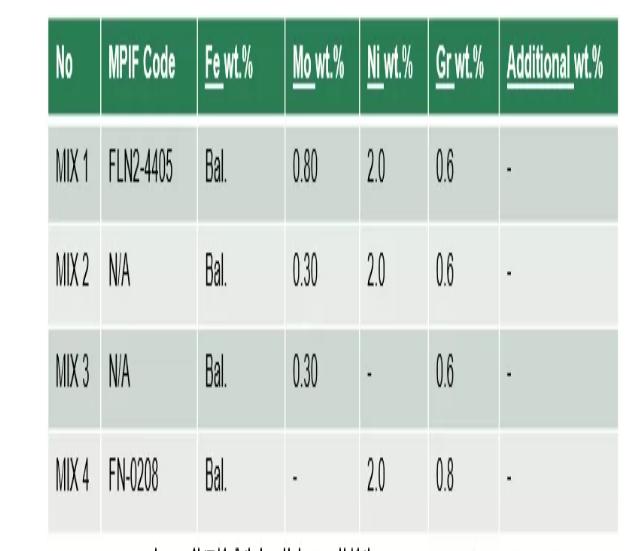 鐵基粉末冶金的Mo含量一般不超過1.5%