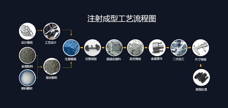 粉末冶金技術工藝過程