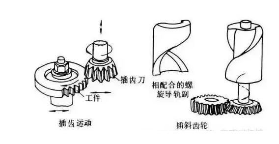粉末冶金齒輪的六種加工方式,圖解原理