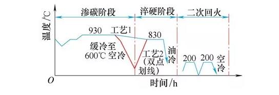 圖1熱處理工藝曲線